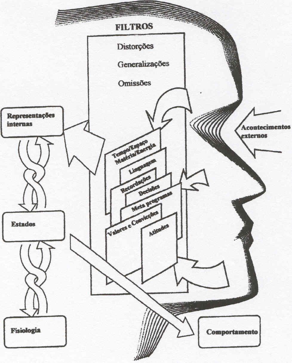 """O papel do """"pensamento"""" nas nossas vidas"""