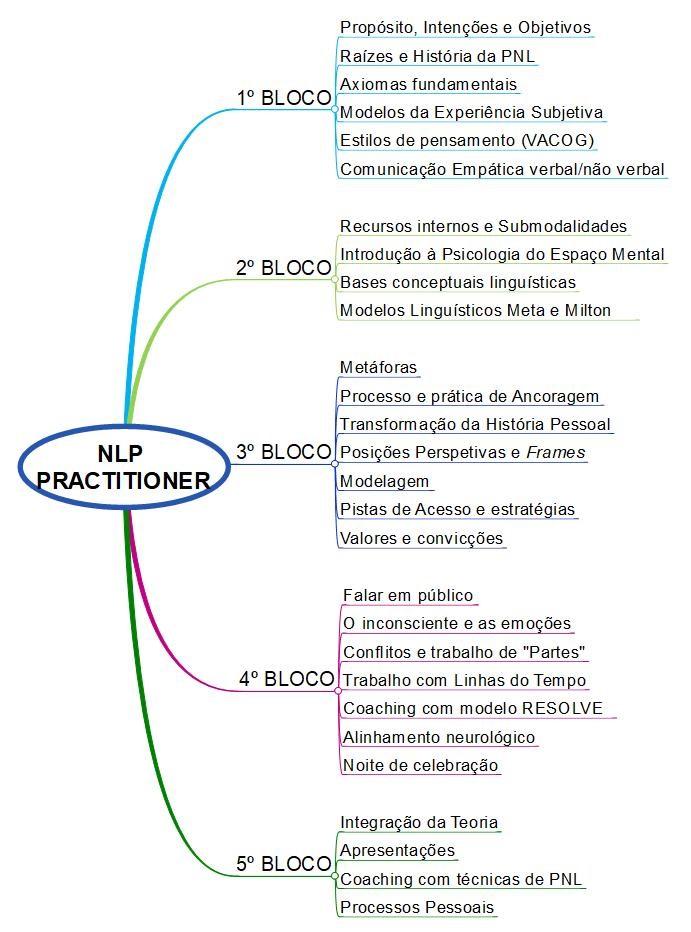 Programa NLP Practitioner (site) (002)